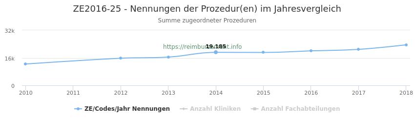 ZE2016-25 Nennungen der Prozeduren und Anzahl der einsetzenden Kliniken, Fachabteilungen pro Jahr