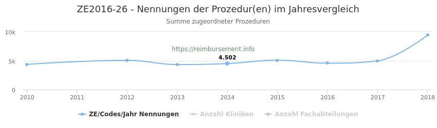 ZE2016-26 Nennungen der Prozeduren und Anzahl der einsetzenden Kliniken, Fachabteilungen pro Jahr