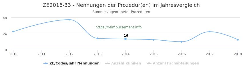 ZE2016-33 Nennungen der Prozeduren und Anzahl der einsetzenden Kliniken, Fachabteilungen pro Jahr