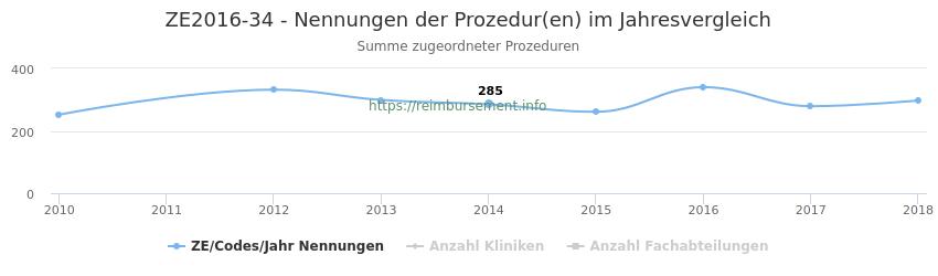 ZE2016-34 Nennungen der Prozeduren und Anzahl der einsetzenden Kliniken, Fachabteilungen pro Jahr