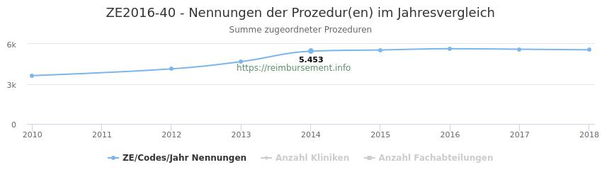 ZE2016-40 Nennungen der Prozeduren und Anzahl der einsetzenden Kliniken, Fachabteilungen pro Jahr