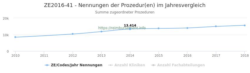 ZE2016-41 Nennungen der Prozeduren und Anzahl der einsetzenden Kliniken, Fachabteilungen pro Jahr