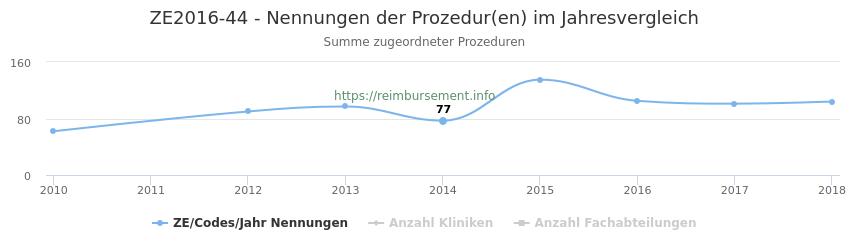 ZE2016-44 Nennungen der Prozeduren und Anzahl der einsetzenden Kliniken, Fachabteilungen pro Jahr