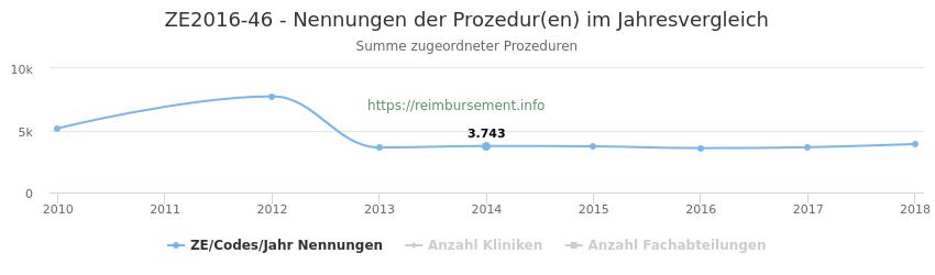 ZE2016-46 Nennungen der Prozeduren und Anzahl der einsetzenden Kliniken, Fachabteilungen pro Jahr