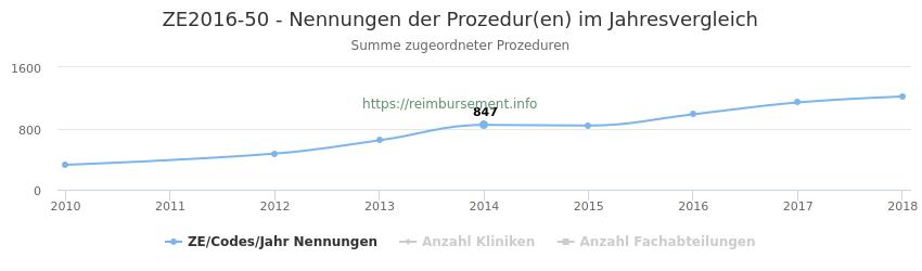 ZE2016-50 Nennungen der Prozeduren und Anzahl der einsetzenden Kliniken, Fachabteilungen pro Jahr