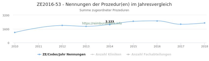 ZE2016-53 Nennungen der Prozeduren und Anzahl der einsetzenden Kliniken, Fachabteilungen pro Jahr