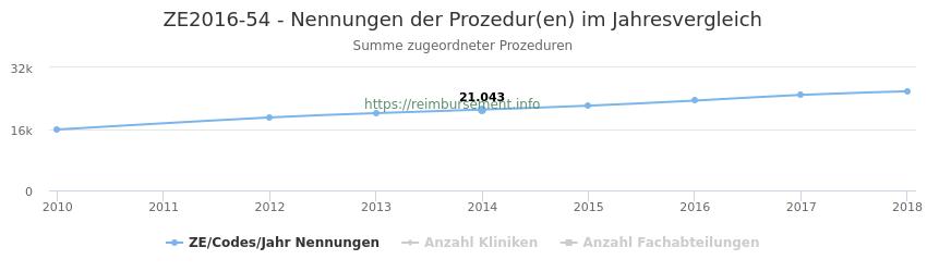 ZE2016-54 Nennungen der Prozeduren und Anzahl der einsetzenden Kliniken, Fachabteilungen pro Jahr