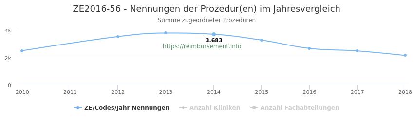 ZE2016-56 Nennungen der Prozeduren und Anzahl der einsetzenden Kliniken, Fachabteilungen pro Jahr