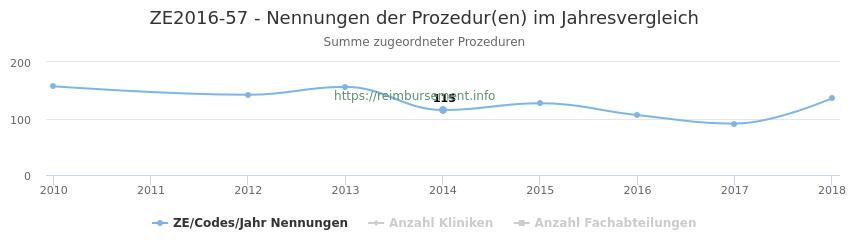 ZE2016-57 Nennungen der Prozeduren und Anzahl der einsetzenden Kliniken, Fachabteilungen pro Jahr
