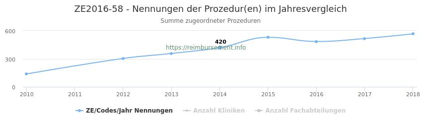 ZE2016-58 Nennungen der Prozeduren und Anzahl der einsetzenden Kliniken, Fachabteilungen pro Jahr