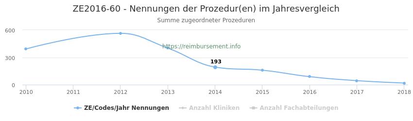 ZE2016-60 Nennungen der Prozeduren und Anzahl der einsetzenden Kliniken, Fachabteilungen pro Jahr