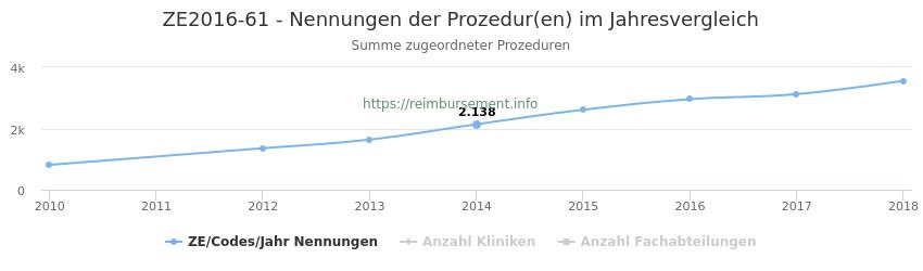ZE2016-61 Nennungen der Prozeduren und Anzahl der einsetzenden Kliniken, Fachabteilungen pro Jahr