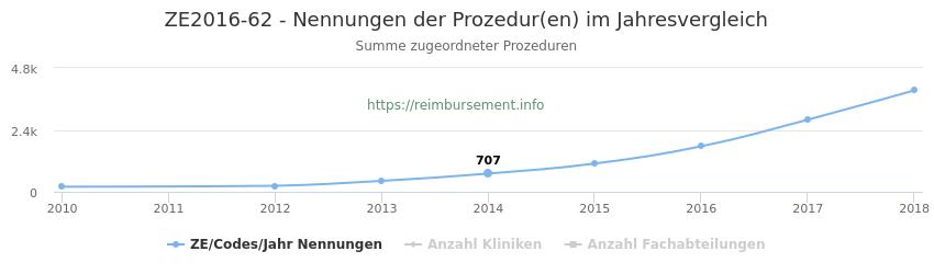 ZE2016-62 Nennungen der Prozeduren und Anzahl der einsetzenden Kliniken, Fachabteilungen pro Jahr