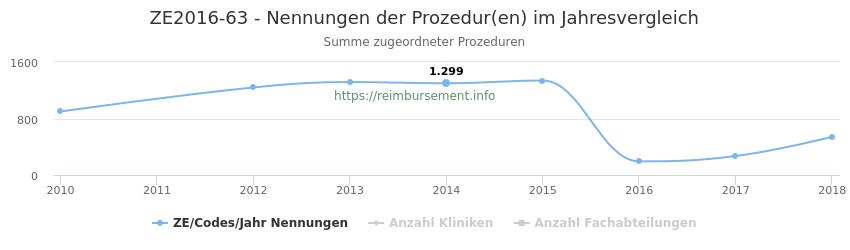 ZE2016-63 Nennungen der Prozeduren und Anzahl der einsetzenden Kliniken, Fachabteilungen pro Jahr