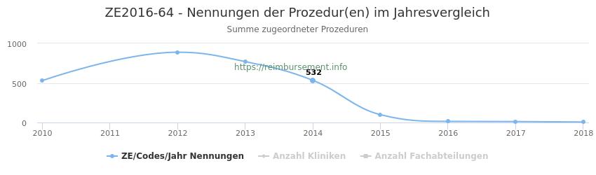ZE2016-64 Nennungen der Prozeduren und Anzahl der einsetzenden Kliniken, Fachabteilungen pro Jahr