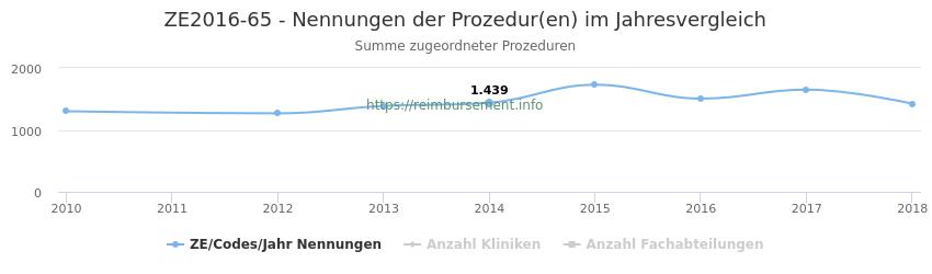 ZE2016-65 Nennungen der Prozeduren und Anzahl der einsetzenden Kliniken, Fachabteilungen pro Jahr