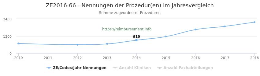 ZE2016-66 Nennungen der Prozeduren und Anzahl der einsetzenden Kliniken, Fachabteilungen pro Jahr
