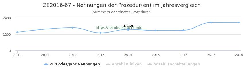 ZE2016-67 Nennungen der Prozeduren und Anzahl der einsetzenden Kliniken, Fachabteilungen pro Jahr