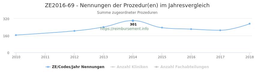 ZE2016-69 Nennungen der Prozeduren und Anzahl der einsetzenden Kliniken, Fachabteilungen pro Jahr