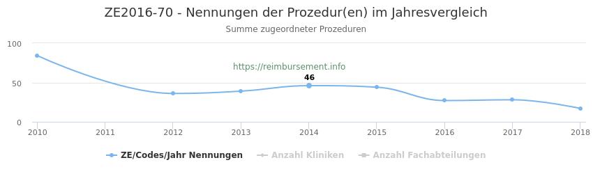 ZE2016-70 Nennungen der Prozeduren und Anzahl der einsetzenden Kliniken, Fachabteilungen pro Jahr