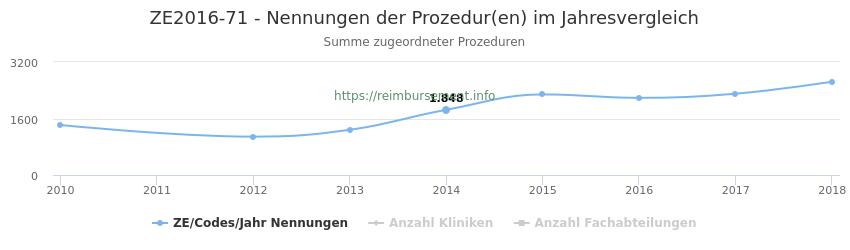 ZE2016-71 Nennungen der Prozeduren und Anzahl der einsetzenden Kliniken, Fachabteilungen pro Jahr
