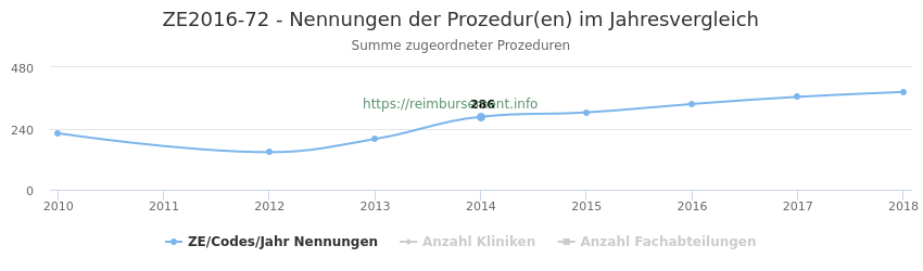 ZE2016-72 Nennungen der Prozeduren und Anzahl der einsetzenden Kliniken, Fachabteilungen pro Jahr