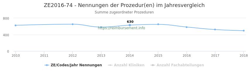 ZE2016-74 Nennungen der Prozeduren und Anzahl der einsetzenden Kliniken, Fachabteilungen pro Jahr