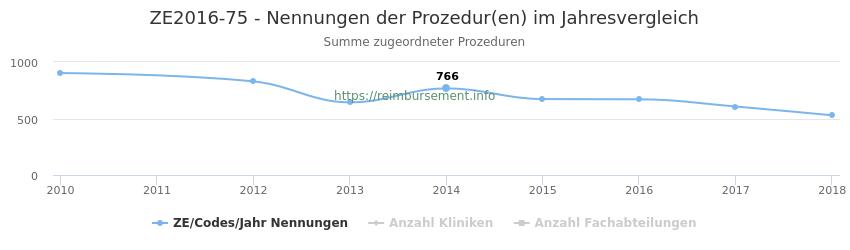 ZE2016-75 Nennungen der Prozeduren und Anzahl der einsetzenden Kliniken, Fachabteilungen pro Jahr