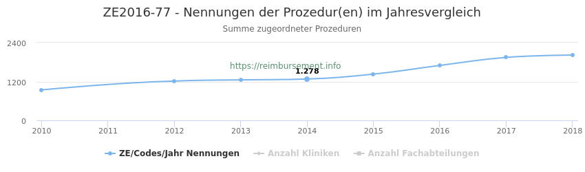 ZE2016-77 Nennungen der Prozeduren und Anzahl der einsetzenden Kliniken, Fachabteilungen pro Jahr