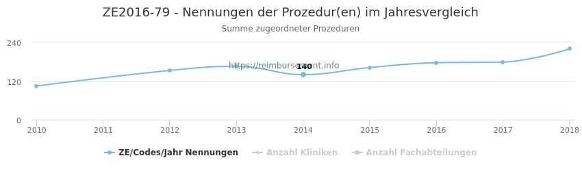 ZE2016-79 Nennungen der Prozeduren und Anzahl der einsetzenden Kliniken, Fachabteilungen pro Jahr