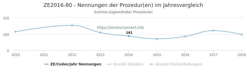 ZE2016-80 Nennungen der Prozeduren und Anzahl der einsetzenden Kliniken, Fachabteilungen pro Jahr