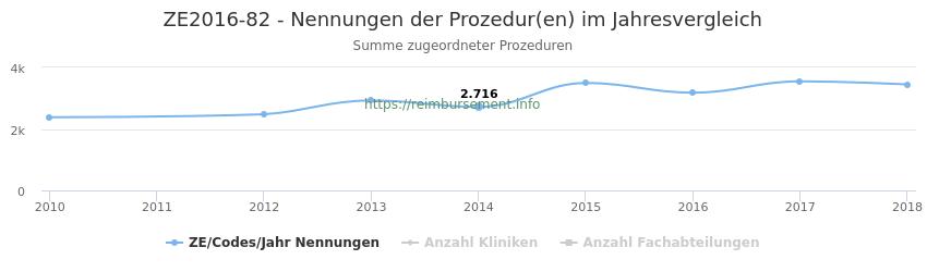 ZE2016-82 Nennungen der Prozeduren und Anzahl der einsetzenden Kliniken, Fachabteilungen pro Jahr