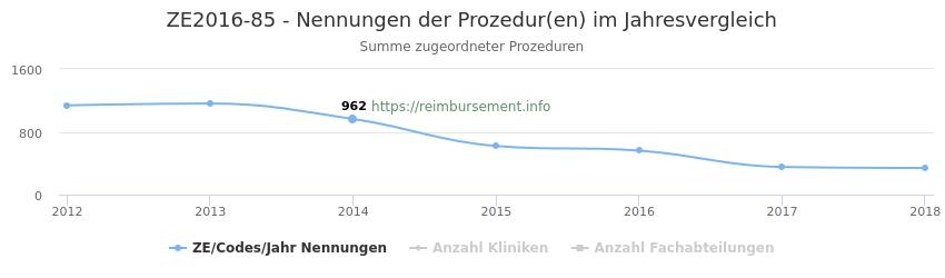 ZE2016-85 Nennungen der Prozeduren und Anzahl der einsetzenden Kliniken, Fachabteilungen pro Jahr