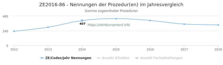ZE2016-86 Nennungen der Prozeduren und Anzahl der einsetzenden Kliniken, Fachabteilungen pro Jahr