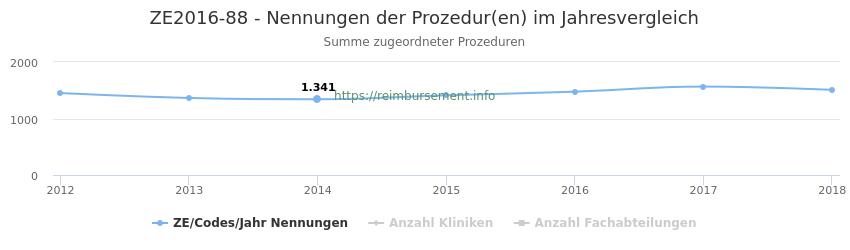 ZE2016-88 Nennungen der Prozeduren und Anzahl der einsetzenden Kliniken, Fachabteilungen pro Jahr