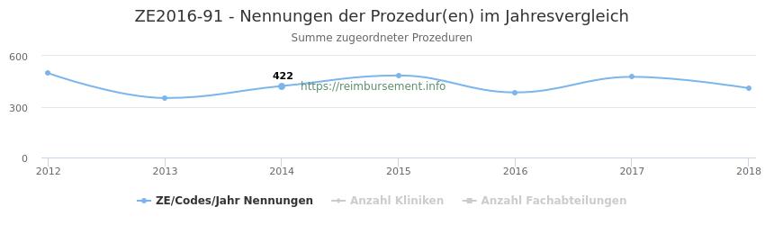 ZE2016-91 Nennungen der Prozeduren und Anzahl der einsetzenden Kliniken, Fachabteilungen pro Jahr