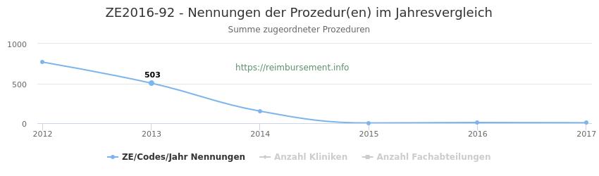 ZE2016-92 Nennungen der Prozeduren und Anzahl der einsetzenden Kliniken, Fachabteilungen pro Jahr