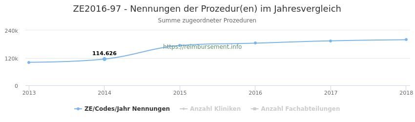 ZE2016-97 Nennungen der Prozeduren und Anzahl der einsetzenden Kliniken, Fachabteilungen pro Jahr