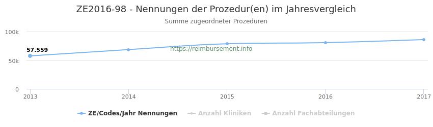 ZE2016-98 Nennungen der Prozeduren und Anzahl der einsetzenden Kliniken, Fachabteilungen pro Jahr