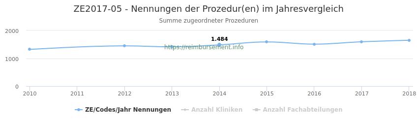 ZE2017-05 Nennungen der Prozeduren und Anzahl der einsetzenden Kliniken, Fachabteilungen pro Jahr