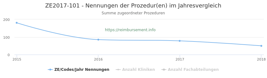 ZE2017-101 Nennungen der Prozeduren und Anzahl der einsetzenden Kliniken, Fachabteilungen pro Jahr