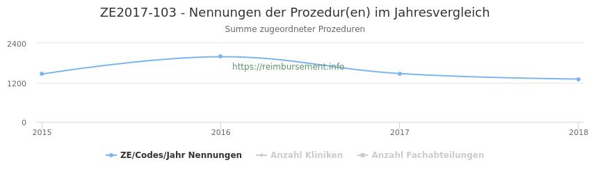 ZE2017-103 Nennungen der Prozeduren und Anzahl der einsetzenden Kliniken, Fachabteilungen pro Jahr