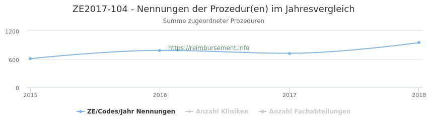 ZE2017-104 Nennungen der Prozeduren und Anzahl der einsetzenden Kliniken, Fachabteilungen pro Jahr