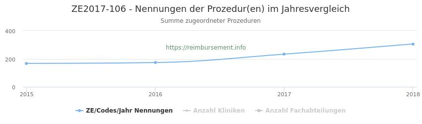 ZE2017-106 Nennungen der Prozeduren und Anzahl der einsetzenden Kliniken, Fachabteilungen pro Jahr