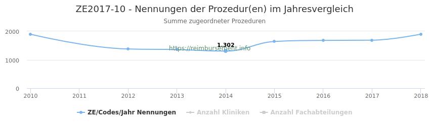 ZE2017-10 Nennungen der Prozeduren und Anzahl der einsetzenden Kliniken, Fachabteilungen pro Jahr