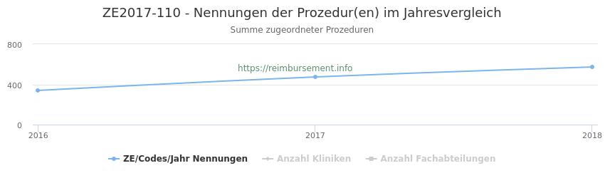 ZE2017-110 Nennungen der Prozeduren und Anzahl der einsetzenden Kliniken, Fachabteilungen pro Jahr