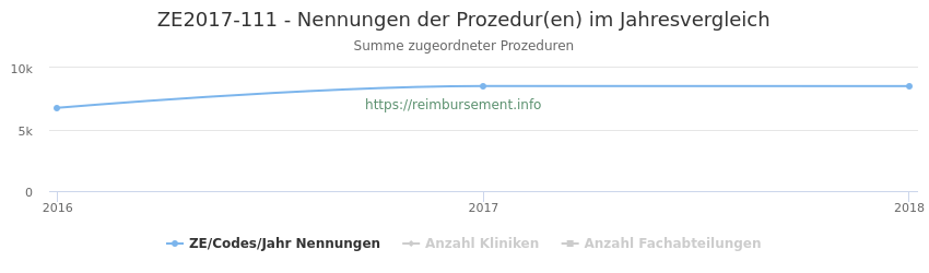 ZE2017-111 Nennungen der Prozeduren und Anzahl der einsetzenden Kliniken, Fachabteilungen pro Jahr