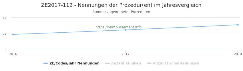 ZE2017-112 Nennungen der Prozeduren und Anzahl der einsetzenden Kliniken, Fachabteilungen pro Jahr