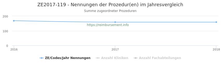 ZE2017-119 Nennungen der Prozeduren und Anzahl der einsetzenden Kliniken, Fachabteilungen pro Jahr