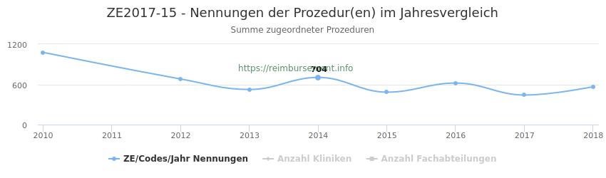 ZE2017-15 Nennungen der Prozeduren und Anzahl der einsetzenden Kliniken, Fachabteilungen pro Jahr